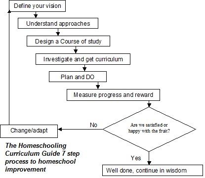 www.homeschooling-curriculum-guide.com