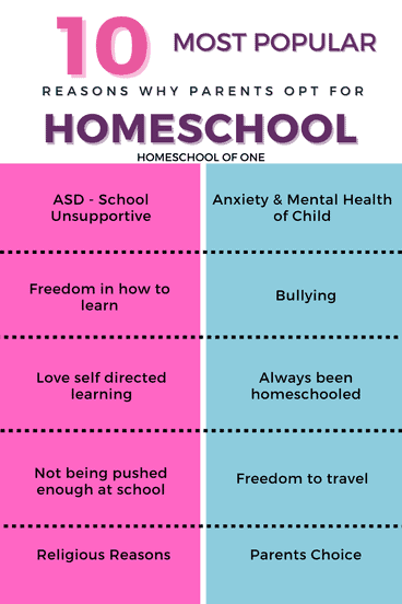 10 most popular reasons people opt for homeschooling