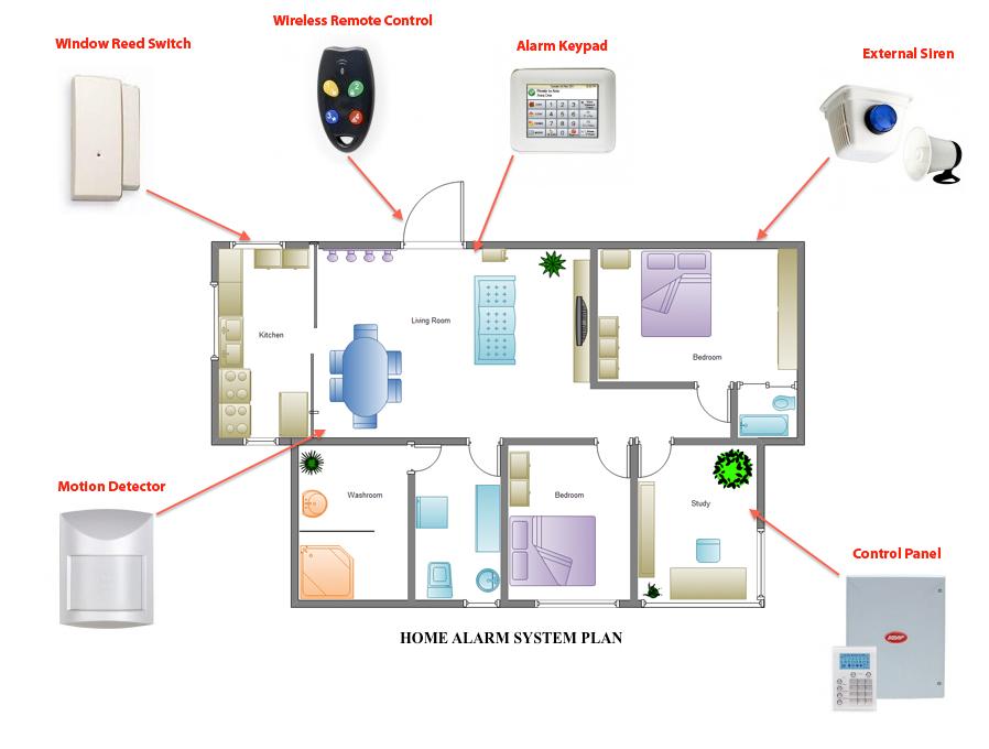 Security Alarm System App