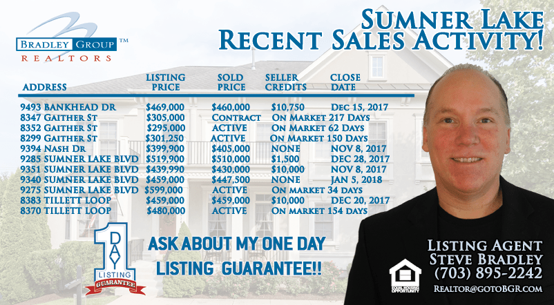 Sumner Lake Homes Manassas Virginia Sales Activity