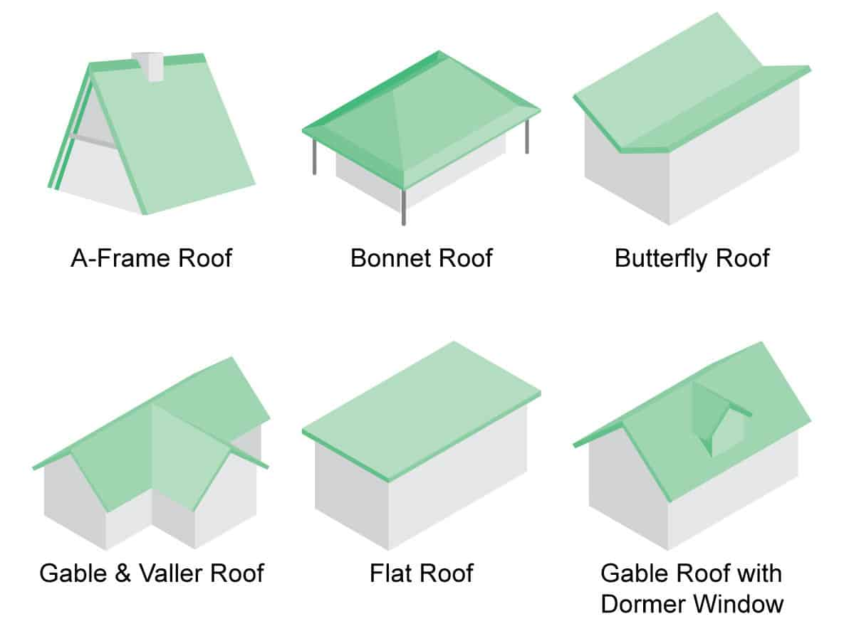 36 Types Of Roofs Styles For Houses Illustrated Roof