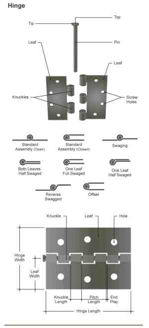 Parts of a Door (Incl Frame, Knob and Hinge Diagrams)