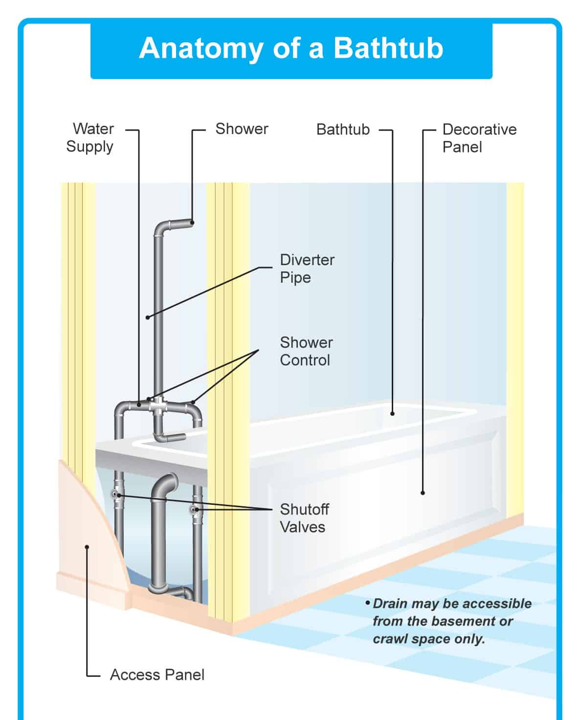 Parts Of A Bathtub Detailed Diagram