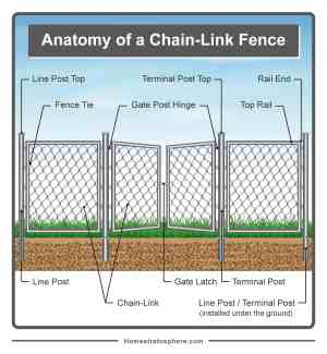 Parts of a Fence Diagrams (Wood and Chain Link Fences)