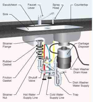 The 35 Parts of a Kitchen Sink (Detailed Diagram)