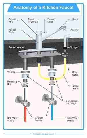 The 16 Parts of a Kitchen Faucet (Diagram)