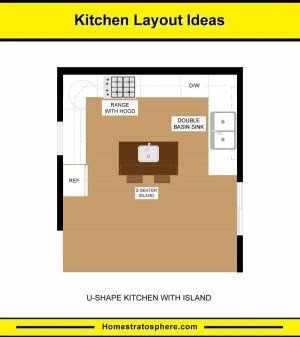 10 Kitchen Layouts & 6 Dimension Diagrams (2019)