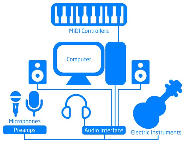 Studio Diagram