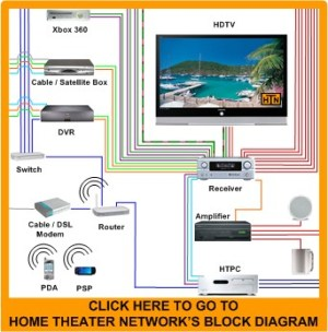 Home Theater Network's Contact Us Page