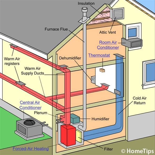 How a Central Air Conditioner Works | HomeTips