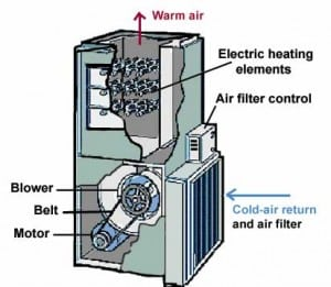 How an Electric Furnace Works
