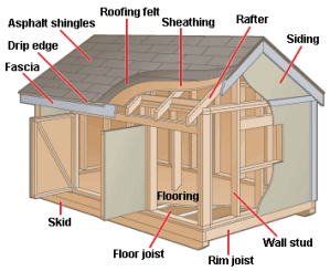 How Outdoor Sheds & Playhouses Work