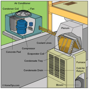 Central Air Conditioner Buying Guide | HomeTips