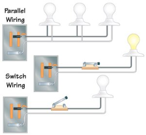 Types of Electrical Wiring