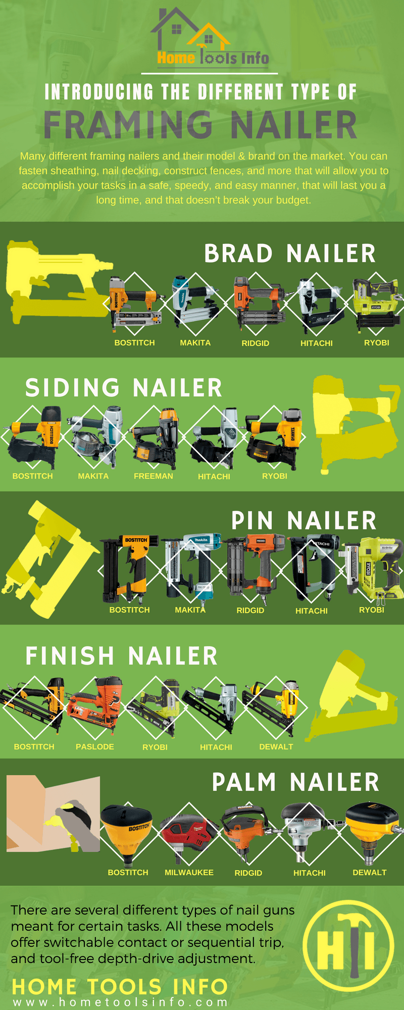 Different type of nailer infographic
