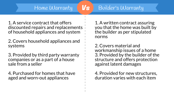 What Is Covered Under Builder's Warranty? – Home Warranty ...