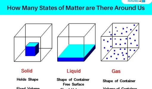 How Many States of Matter are There Around Us