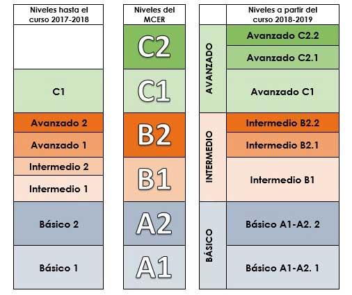Níveis da Escola Oficial de Idiomas