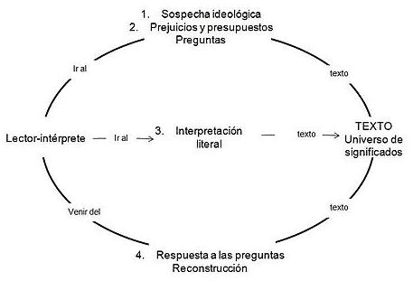 Círculo hermenéutico según Gadamer
