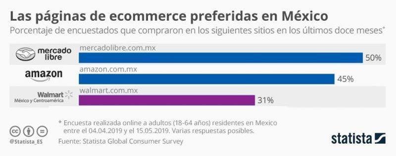 eCommerce más utilizados en México