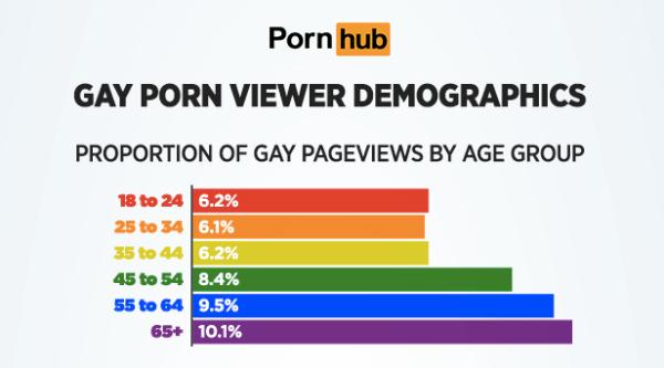 categorías edad porno gay