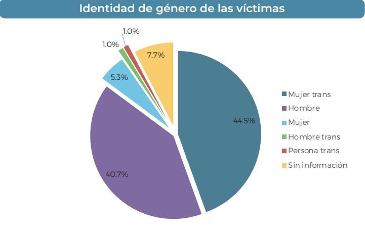 Identidad de género de las víctimas de crímenes de odio en México