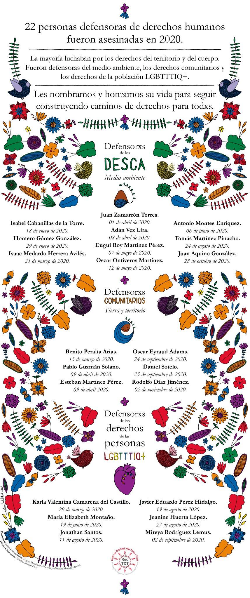 Activistas y defensores de los derechos LGBT+ asesinados en México en 2020