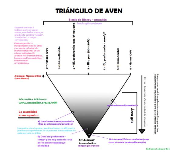 símbolos asexualidad triángulo de aven