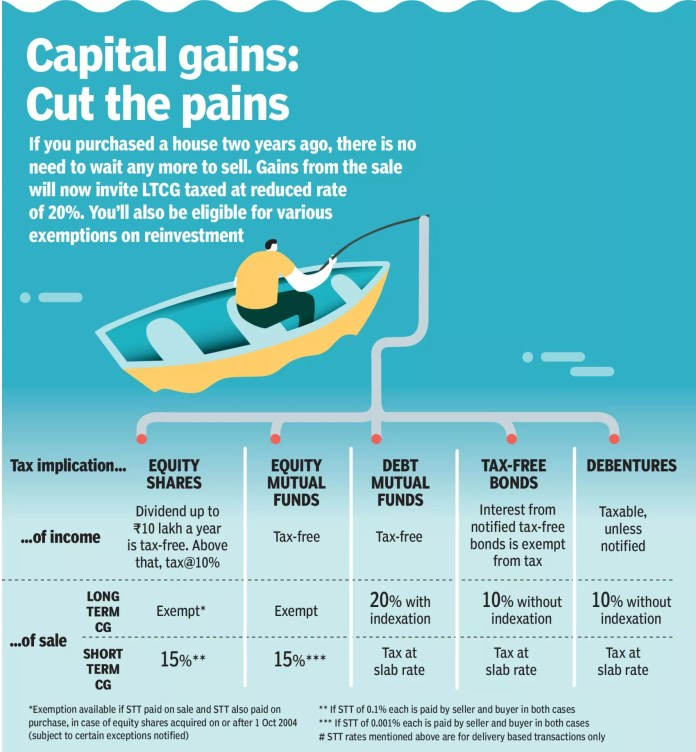 Capital Gains – Cut the Pains - Maximize Annual Income and Lifetime Earnings