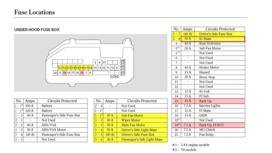 2008 honda accord under hood fuse box diagram wiring diagram rh aiandco co 2010 honda accord ac wiring diagram 2010 honda accord coupe wiring diagram