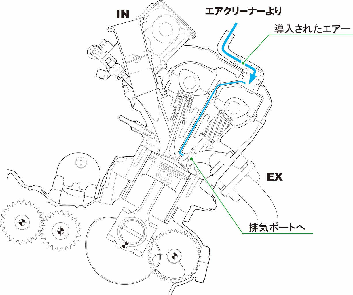 To make the engine very pact many technologies were applied such as laid primary driver gears for the cam chain oil pump on the right side that is