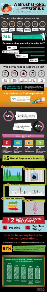 Infographic on the importance of art