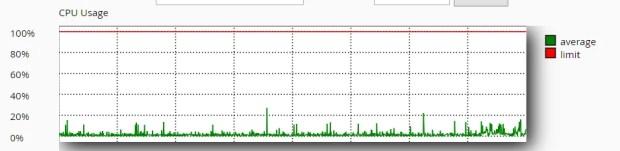 Estadísticas de uso del procesador en las últimas 24h para un plan de hosting.