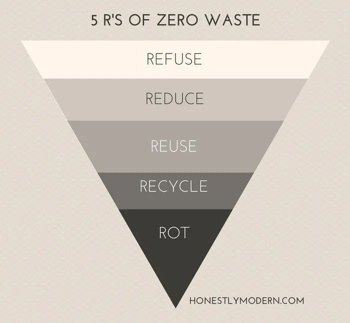 5 R's of Zero Waste:Refused, Reduce, Reuse, Recycle, Rot
