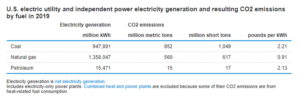 US carbon dioxide emissions by energy type in 2019 chart