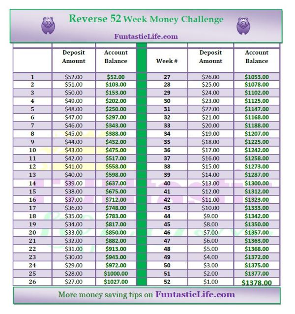 Reverse 52-Week Money Challenge - Funtastic Life