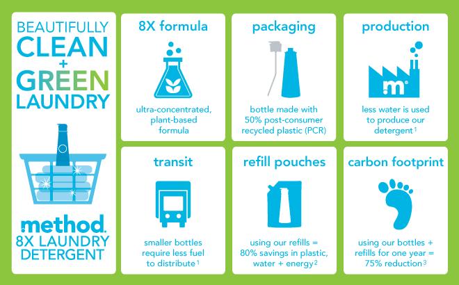 method-laundry-detergent-infographic
