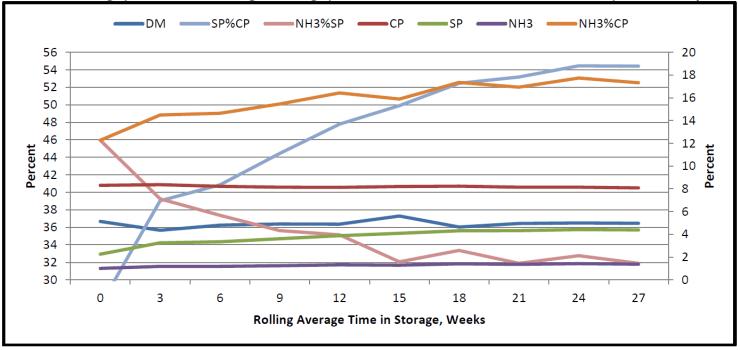 CS 3 Week Rolling Average 1