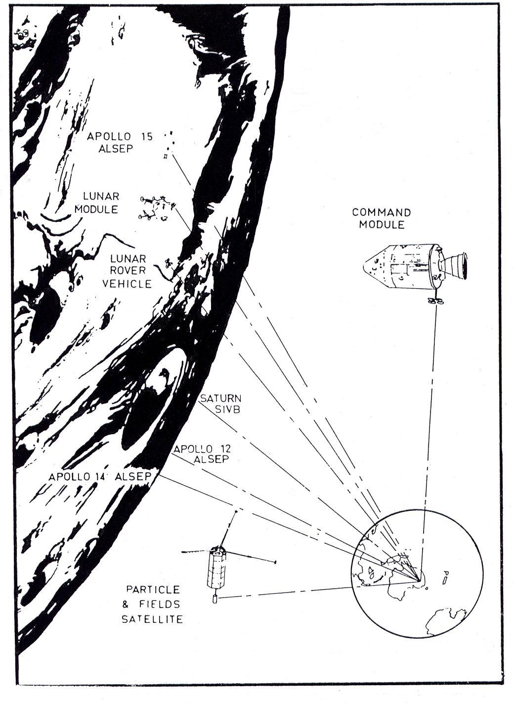 Apollo Era Technical Description