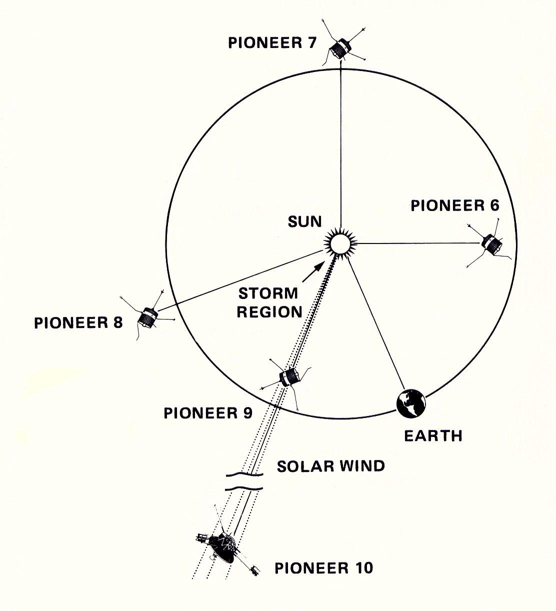 Pioneers 6 11