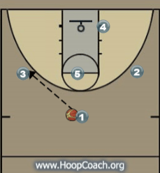 Swing Offense Diagram