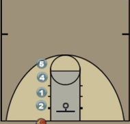 Simple Zone Stack Baseline Play Diagram