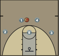Princeton High Post Play Diagram