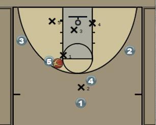 Carolina Zone Play Diagram