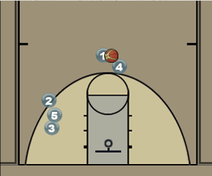 High Pick and Pop with Double Back Screen Diagram