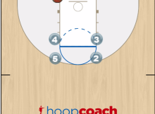 stagger baseline play diagram