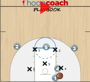 zone baseline play diagram