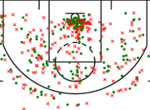 basketball shot chart