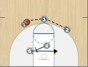 Post Player Play