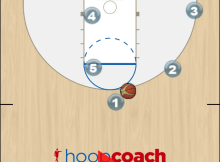 Continuity Offense